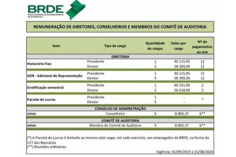 Acredite se quiser - Moisés nomeia Eduardo Moreira para cargo com vencimento de quase R$ 60 mil mensais